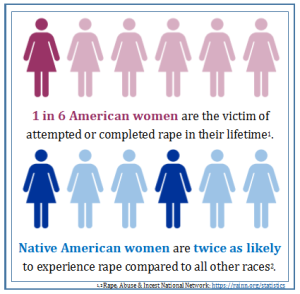 Graphic by Clare Church based on statistics from Rape, Abuse & Incest National Network